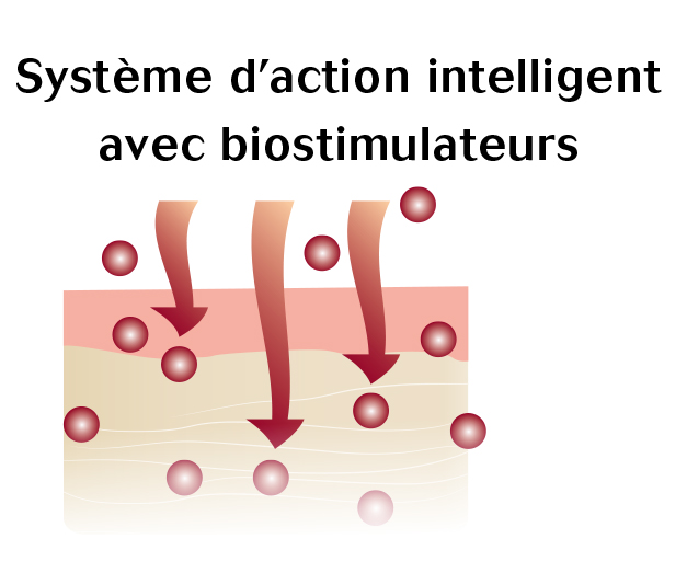 Biostimulateurs Lubex anti-age intelligence Dis Moi Céline